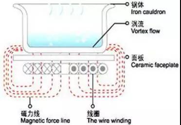 商用电磁炉加热磁场图
