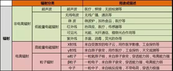商用电磁炉辐射分析图